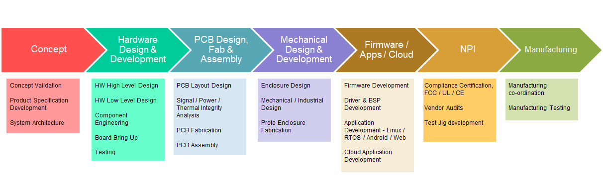 Qmax Systems - Electronics Engineering Services | Embedded